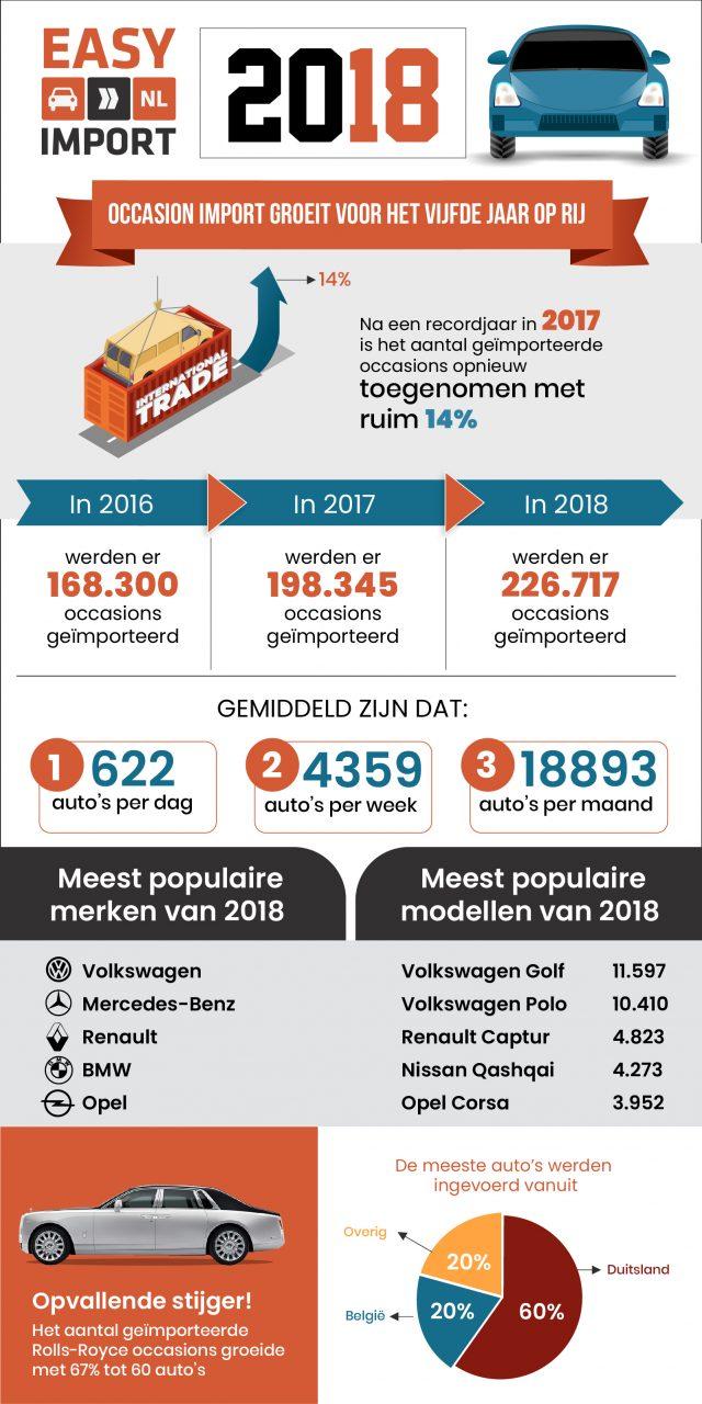 Occasion import groeit tot recordaantal in 2018